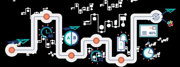 营销自动化系统