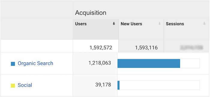 Smart Blogger按来源划分的流量分类