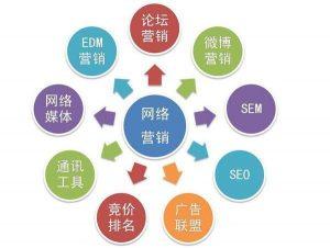 哪个网络平台效果比较好?怎么做网络推广?